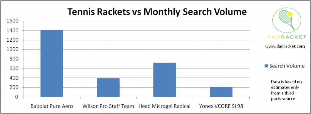Chart showing the monthly search volume of some tennis rackets that are suitable for intermediate players, including the Babolat Pure Aero, Wilson Pro Staff Team, Head Microgel Radical and the Yonex VCORE Si 98.