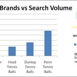 Chart showing the most popular tennis ball brands by search volume