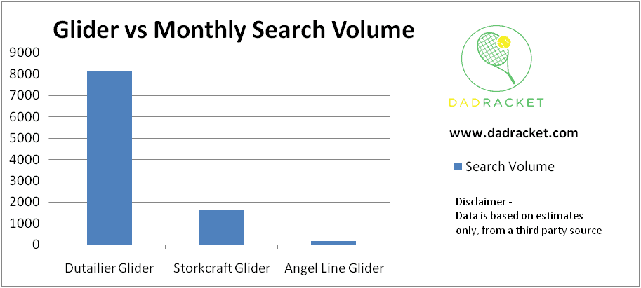 Chart comparing the search volume of the Storkcraft, Angel Line and Dutailier glider brands