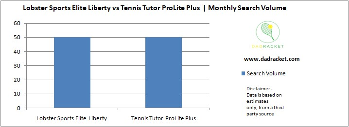 Chart showing the monthly search volume of the Lobster Sports Elite Liberty and the Tennis Tutor ProLite Plus tennis ball machines