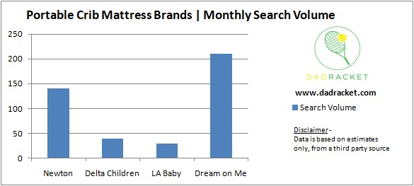 Chart showing the most popular brands of portable crib mattresses based on monthly search volume online