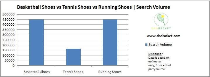 Chart showing the most popular shoe types comparing basketball, tennis and running shoes.