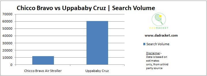 Chart showing the popularity of the Chicco Bravo and Uppababy Cruz strollers