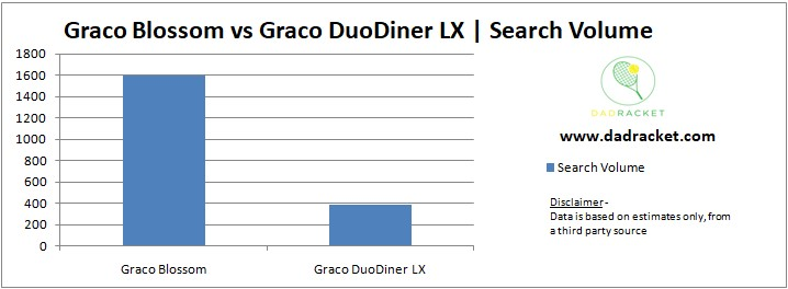 Chart showing the popularity of the Graco Blossom and the DuoDiner LX