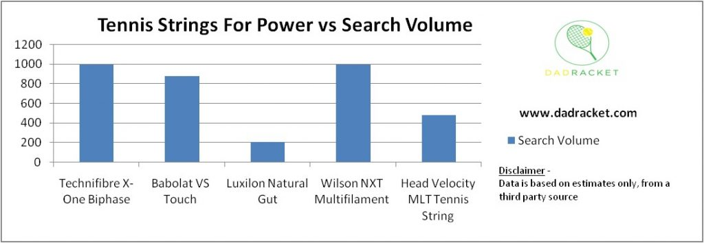 Chart showing the most popular options for players looking for more power from tennis strings.