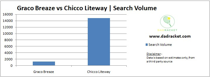 Chart showing the popularity (based on search volume) of the Grace Breaze and Chicco Liteway strollers