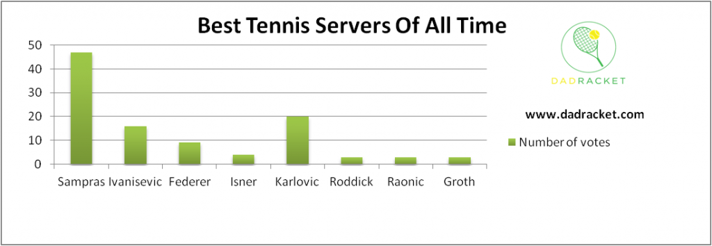 Chart showing the best tennis servers of all time according to a player poll