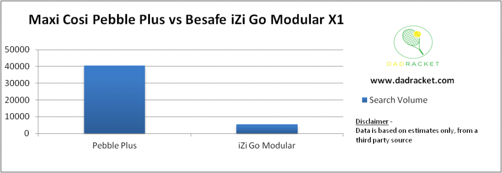 Chart showing the popularity of the Maxi-Cosi Pebble Plus and the Besafe iZi Go Modular X1 car seats