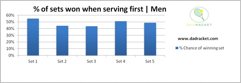 Chart showing the percentage chance of men winning a set of tennis if they serve first