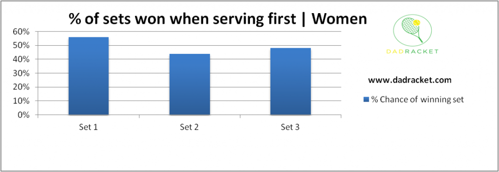 Chart showing the percentage chance of winning a set in tennis if you serve first in the women's game.
