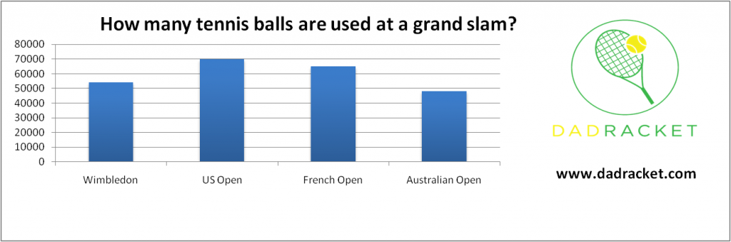 Chart showing how many tennis balls are used at a Grand Slam event