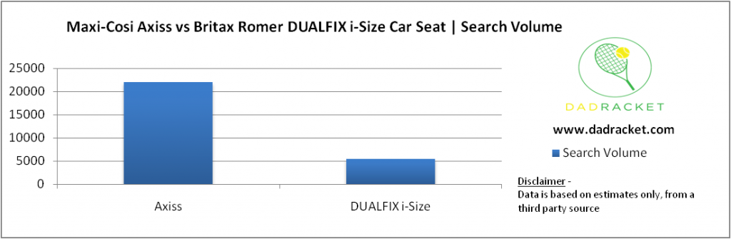 Chart showing the popularity of the Maxi-Cosi Axiss and the Britax Romer DUALFIX i-Size car seats (based on online searches)