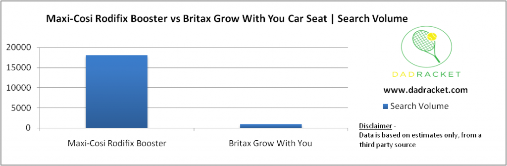 Chart showing the popularity of the Maxi-Cosi Rodifix Booster and the Britax Grow With You car seats.