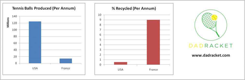Chart showing the number of tennis balls produced in the USA and France, and what percentage are recycled.