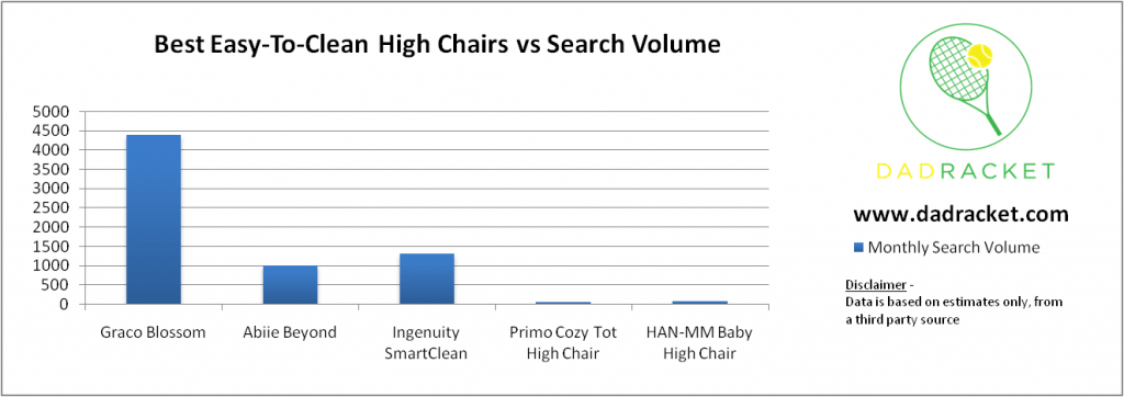 Chart showing how popular some of best easy-to-clean high chairs are based on monthly searches online.