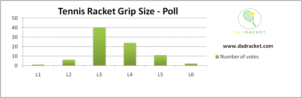 Chart showing the most popular tennis grip size based on a poll