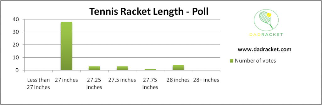 Chart showing the most popular tennis racket length in inches based on a poll
