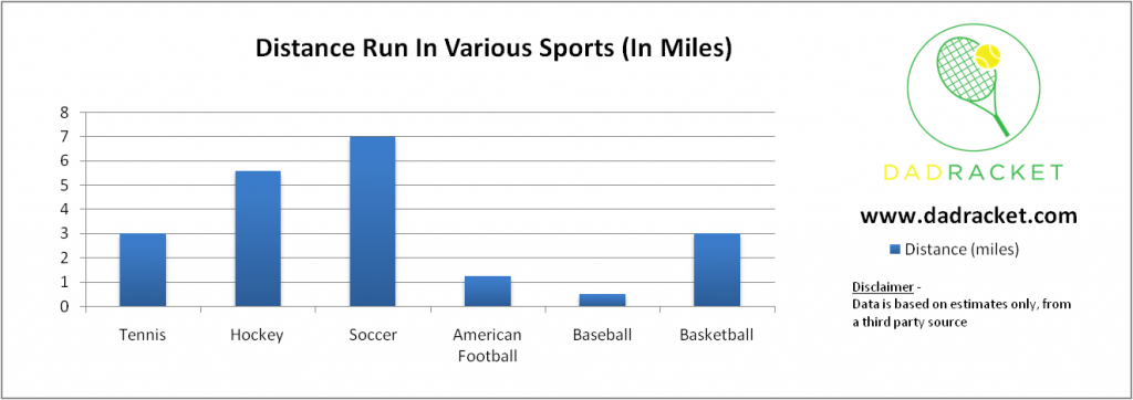 distance run in various sports