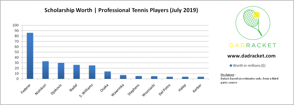 tennis player value from sponsorships and endorsements
