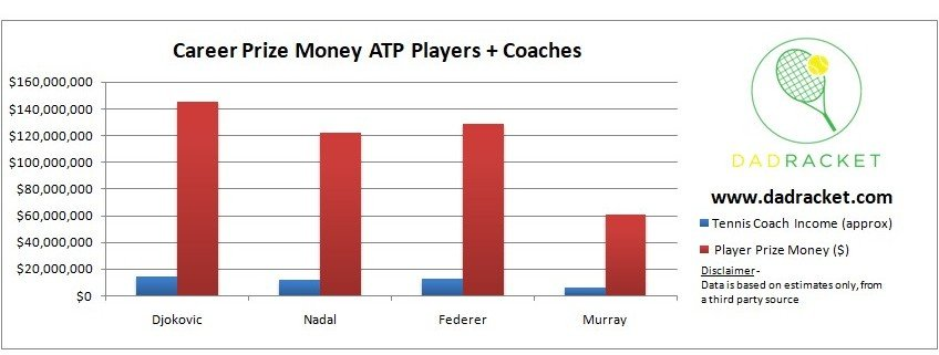 tennis player and coach career prize money