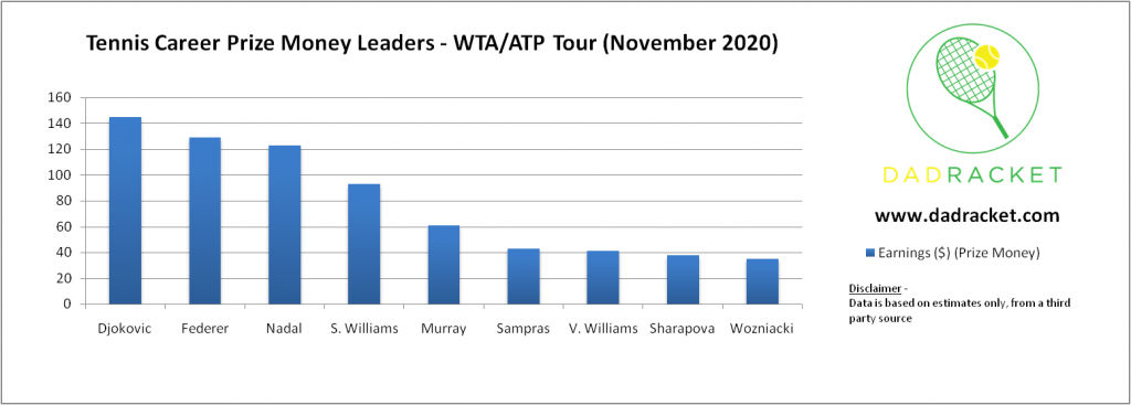 tennis player career prize money leaders