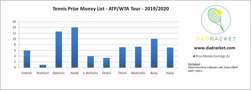 tennis prize money list in 2019/2020