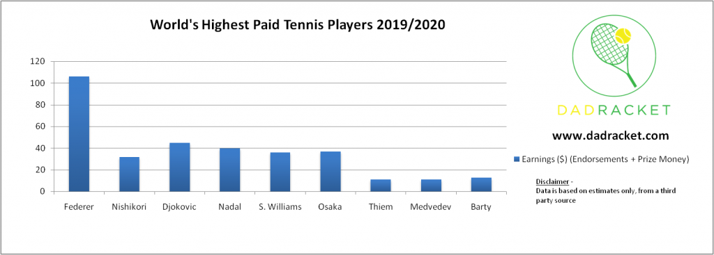 world's highest paid tennis players 2019/2020